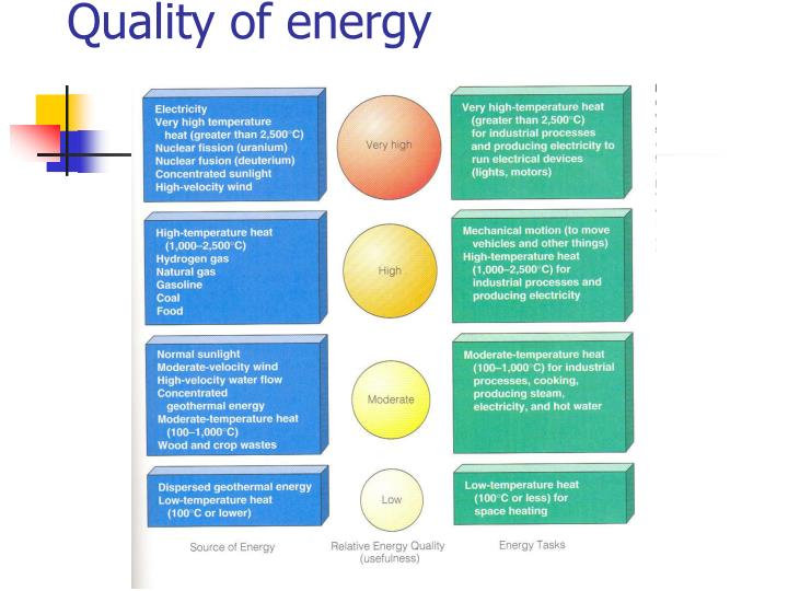 Quality of energy