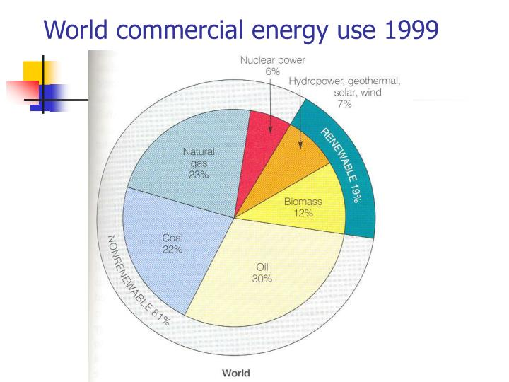 World commercial energy use 1999