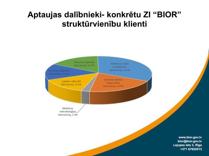 """Aptaujas dalībnieki- konkrētu ZI """"BIOR"""" struktūrvienību klienti"""