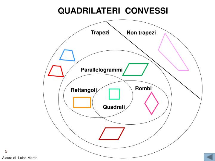 QUADRILATERI  CONVESSI