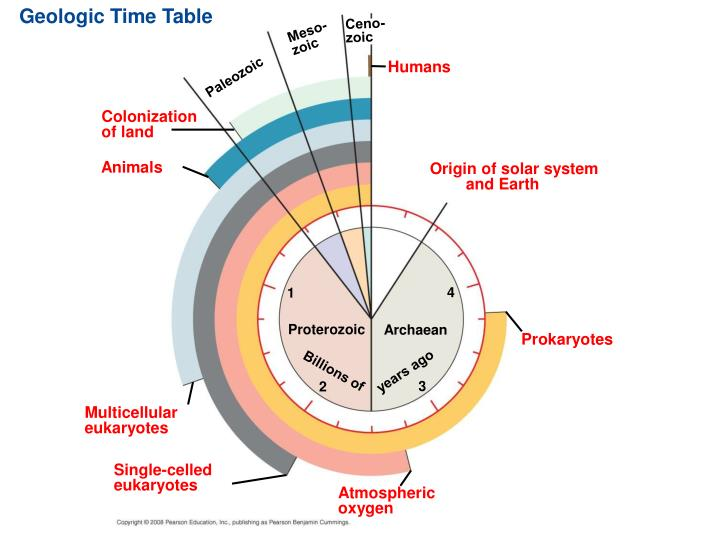 Geologic Time Table
