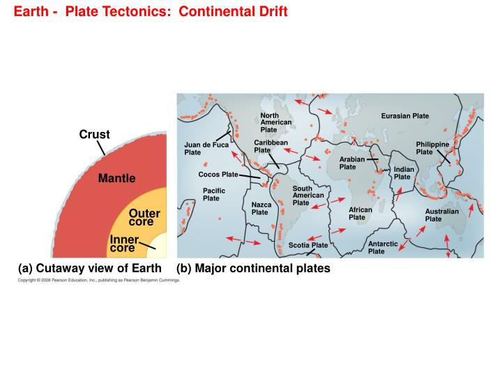 Earth -  Plate Tectonics:  Continental Drift