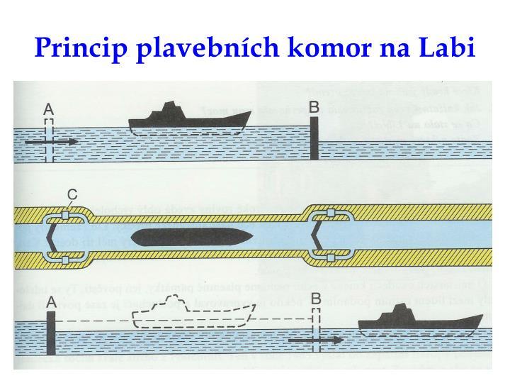 Princip plavebních komor na Labi