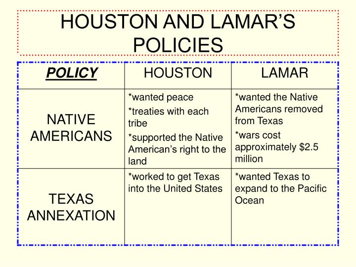 HOUSTON AND LAMAR'S POLICIES