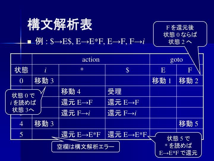構文解析表