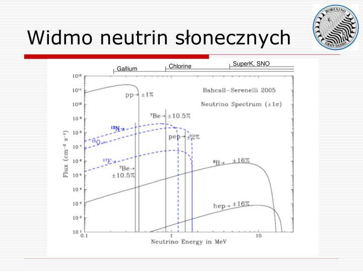 Widmo neutrin słonecznych