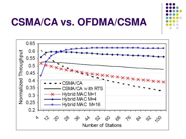 CSMA/CA vs. OFDMA/CSMA