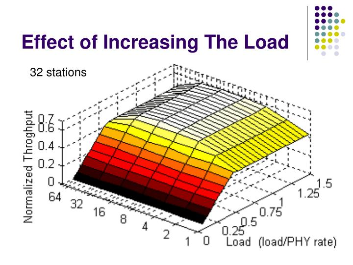 Effect of Increasing The Load