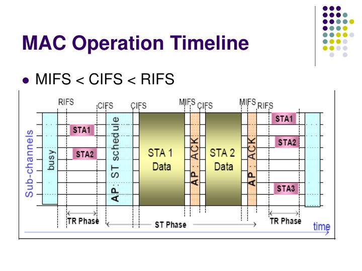 MAC Operation Timeline