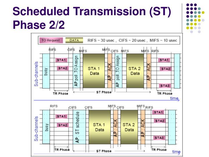 Scheduled Transmission (ST) Phase 2/2