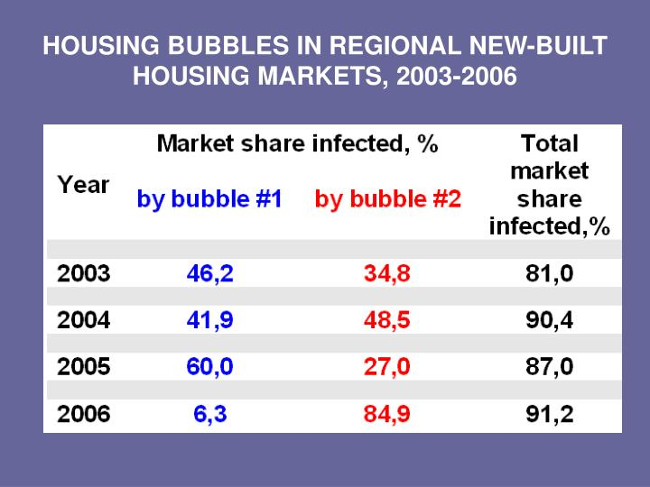 HOUSING BUBBLES IN REGIONAL NEW-BUILT HOUSING MARKETS, 2003-2006