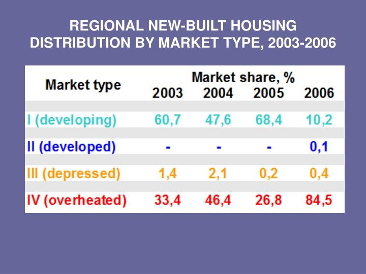 REGIONAL NEW-BUILT HOUSING DISTRIBUTION BY MARKET TYPE, 2003-2006
