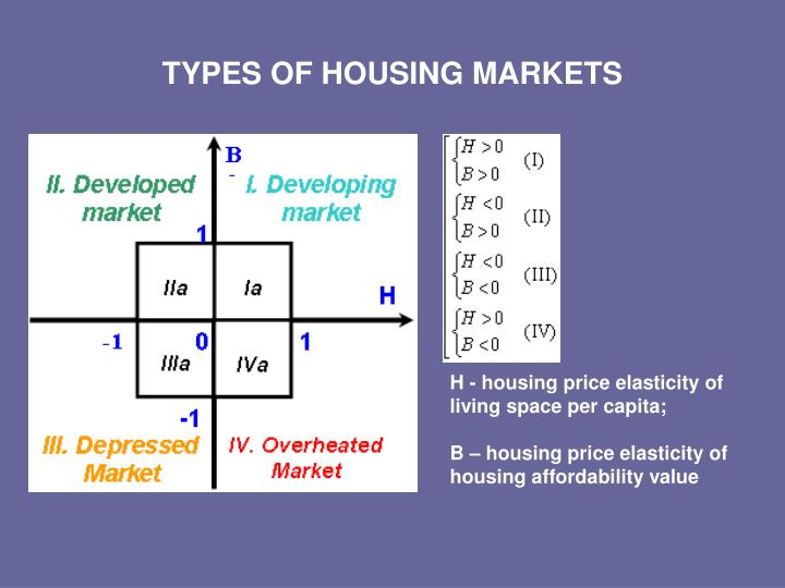 TYPES OF HOUSING MARKETS