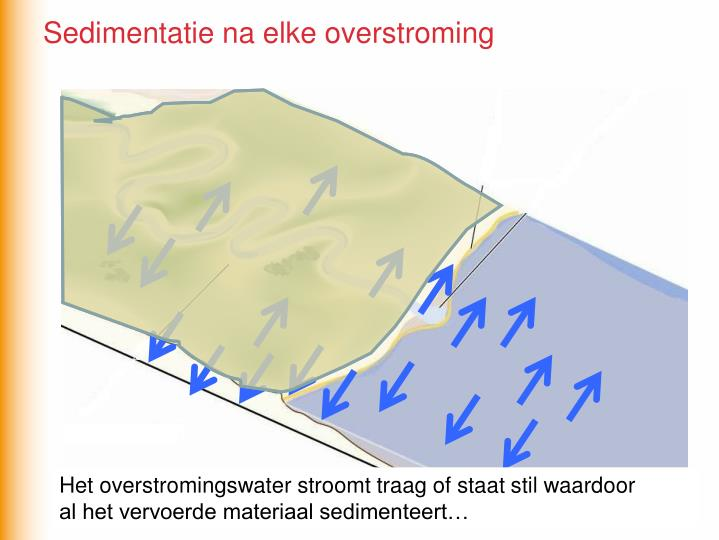 Sedimentatie na elke overstroming