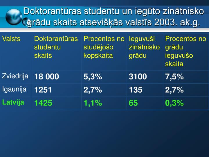 Doktorantūras studentu un iegūto zinātnisko grādu skaits atsevišķās valstīs 2003. ak.g.