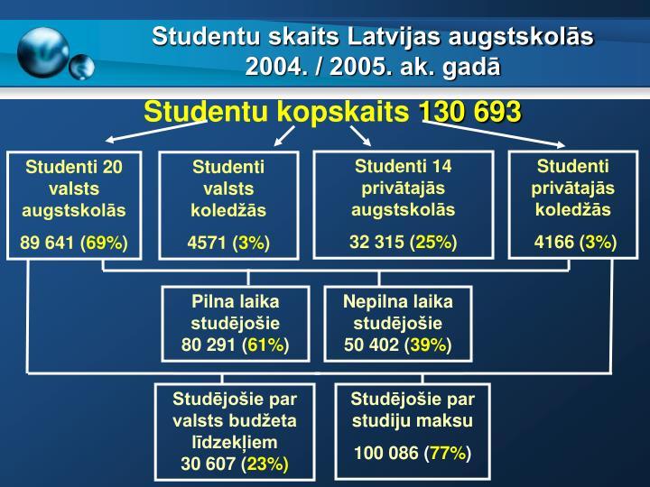 Studentu skaits Latvijas augstskols 2004. / 2005. ak. gad