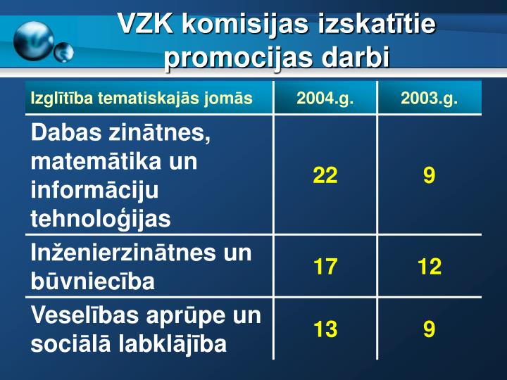 VZK komisijas izskatītie promocijas darbi