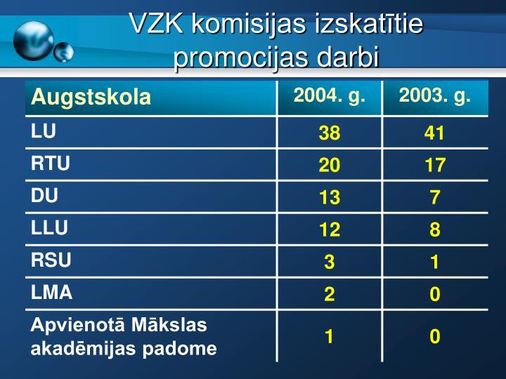 VZK komisijas izskattie promocijas darbi