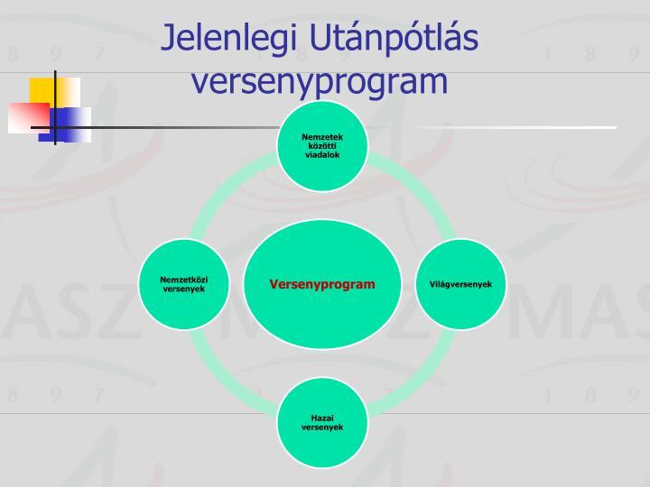 Jelenlegi Utánpótlás versenyprogram