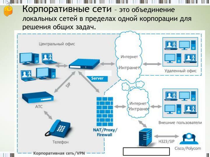 Корпоративные сети