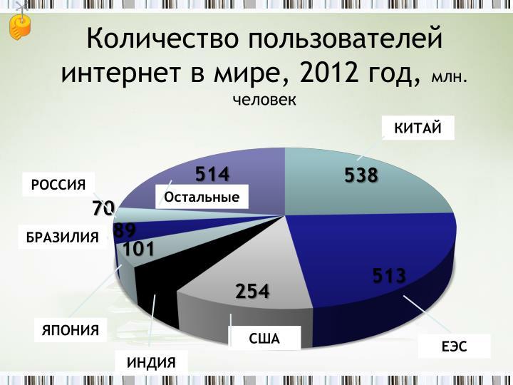 Количество пользователей интернет в мире, 2012 год,