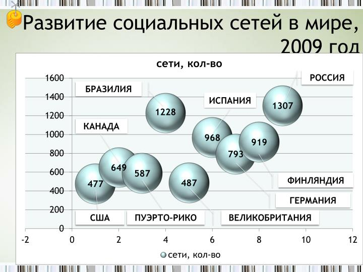 Развитие социальных сетей в мире, 2009 год