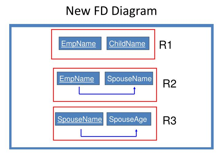 New FD Diagram