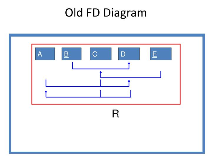 Old FD Diagram
