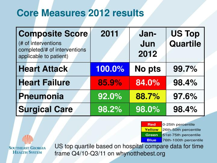 Core Measures 2012 results