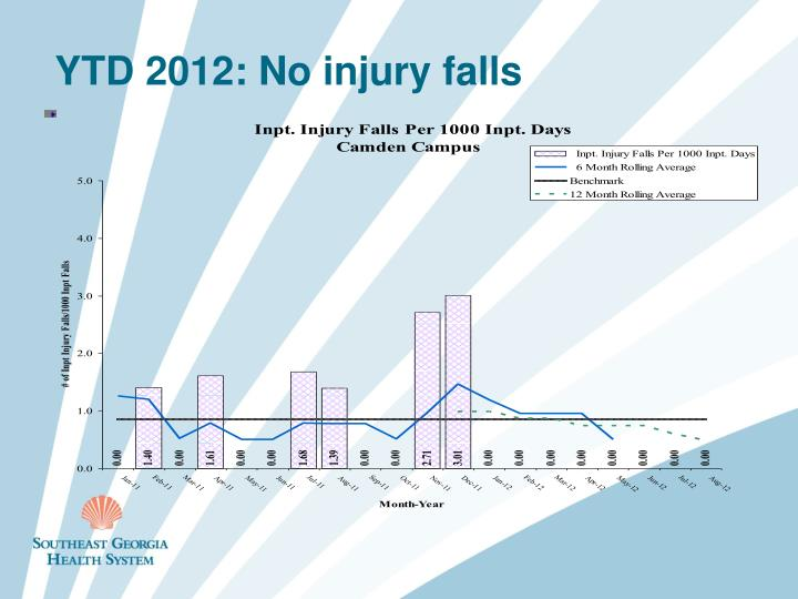 YTD 2012: No injury falls