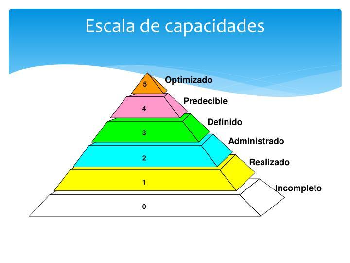 Escala de capacidades