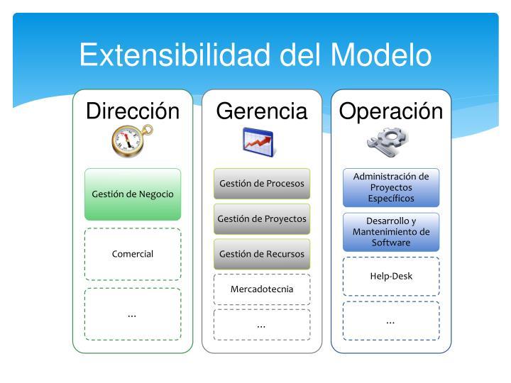 Extensibilidad del Modelo