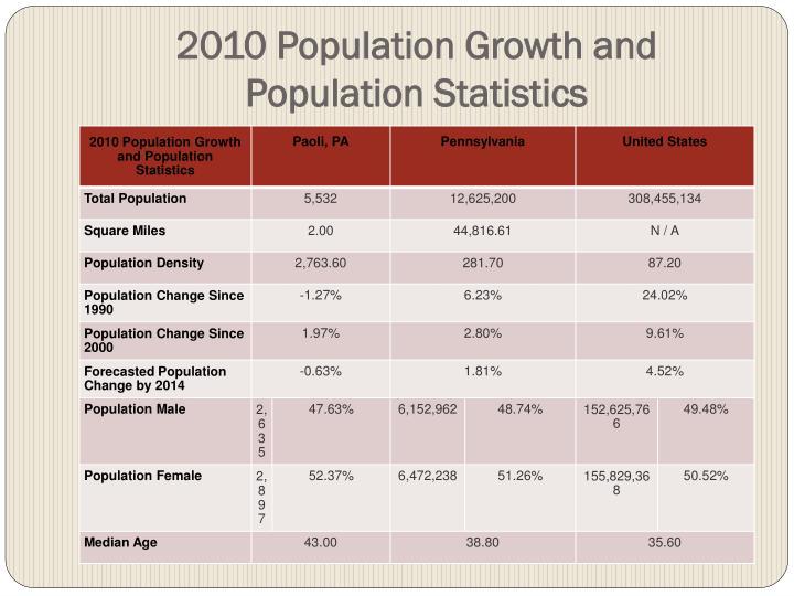 2010 Population Growth and Population Statistics