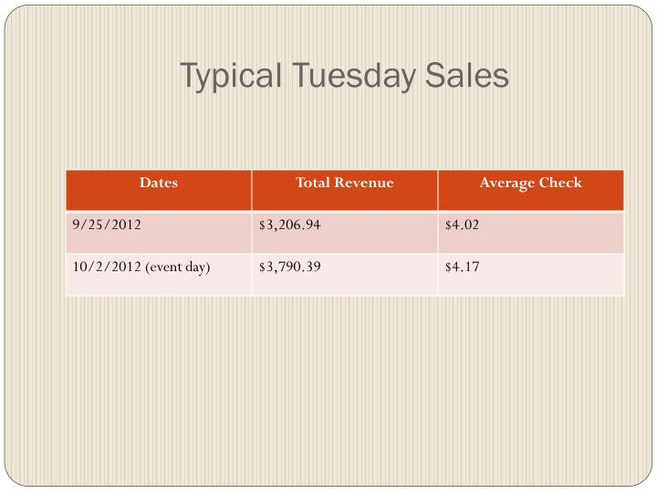 Typical Tuesday Sales