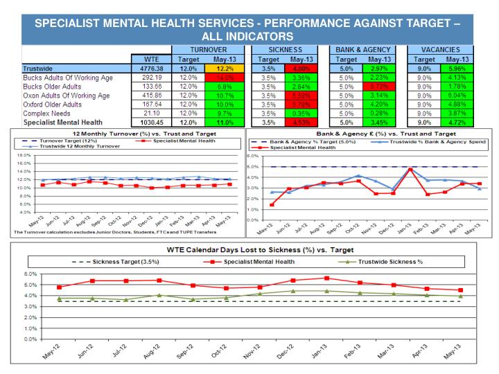 Specialist mental health services performance against target all indicators