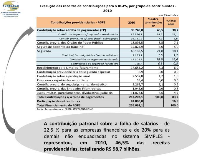 A contribuição patronal sobre a folha de salários