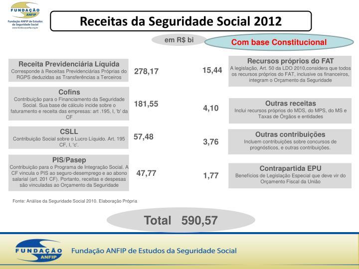 Receitas da Seguridade Social