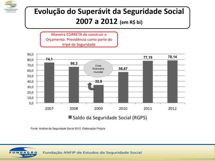 Evolução do Superávit da Seguridade Social 2007 a 2012