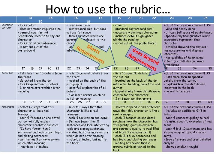 How to use the rubric
