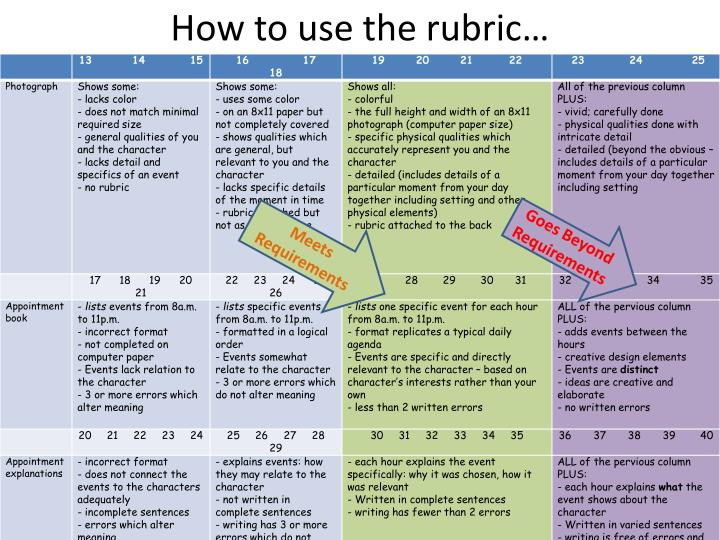 How to use the rubric1