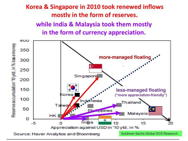 Korea & Singapore in 2010 took renewed inflows