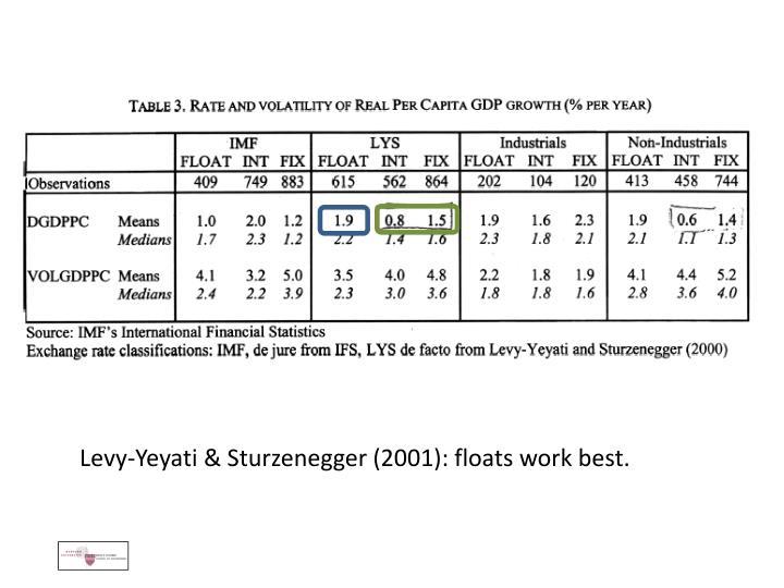 Levy-Yeyati & Sturzenegger (2001): floats work best.