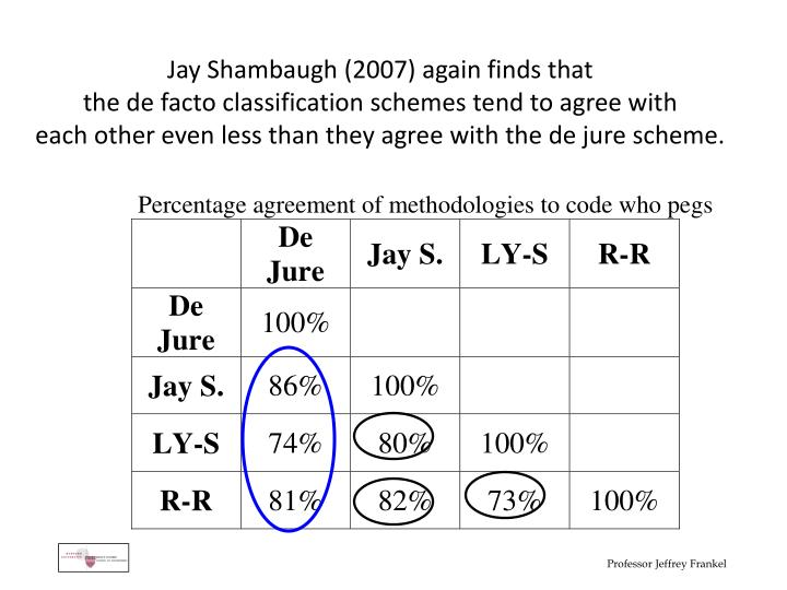 Jay Shambaugh (2007) again finds that