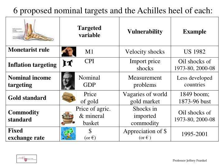 6 proposed nominal targets and the Achilles heel of each: