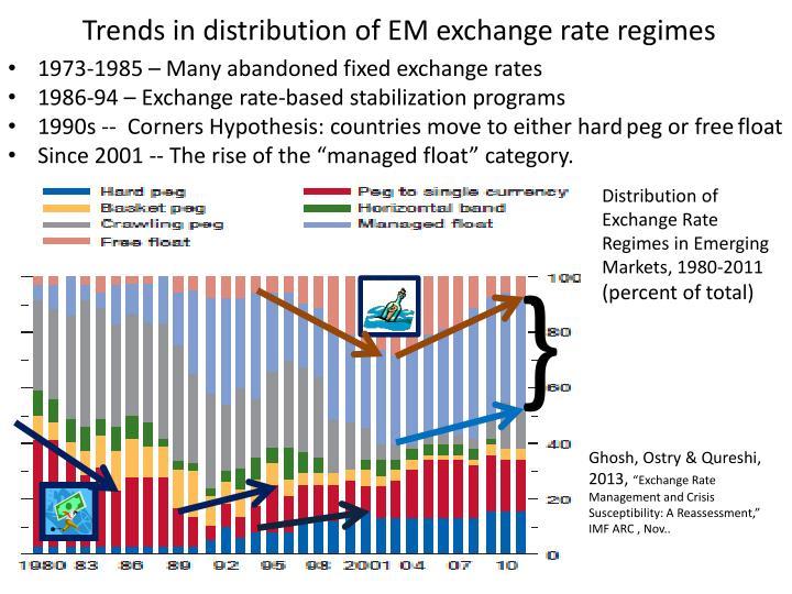 Trends in distribution of EM exchange rate regimes