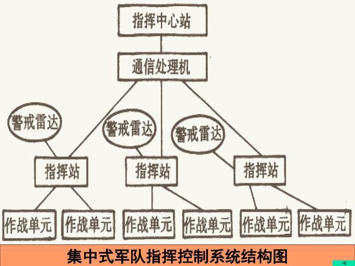 集中式军队指挥控制系统结构图
