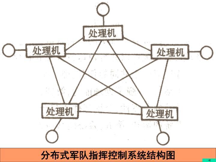 分布式军队指挥控制系统结构图