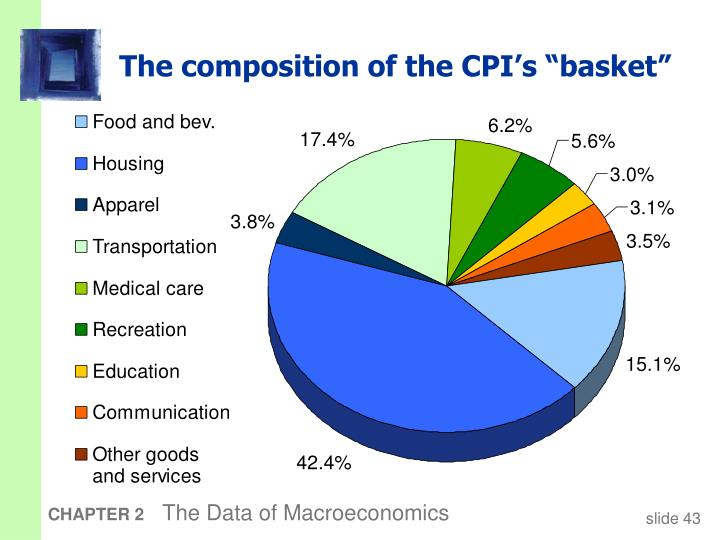 "The composition of the CPI's ""basket"""