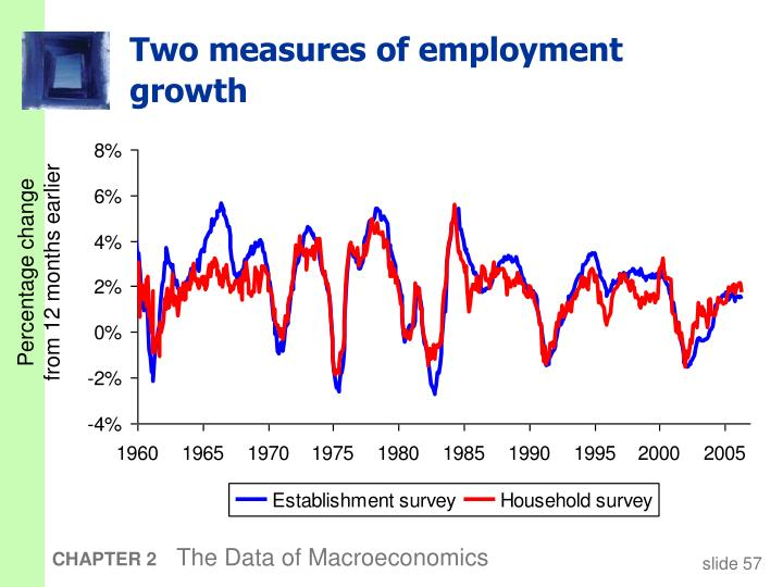 Two measures of employment growth