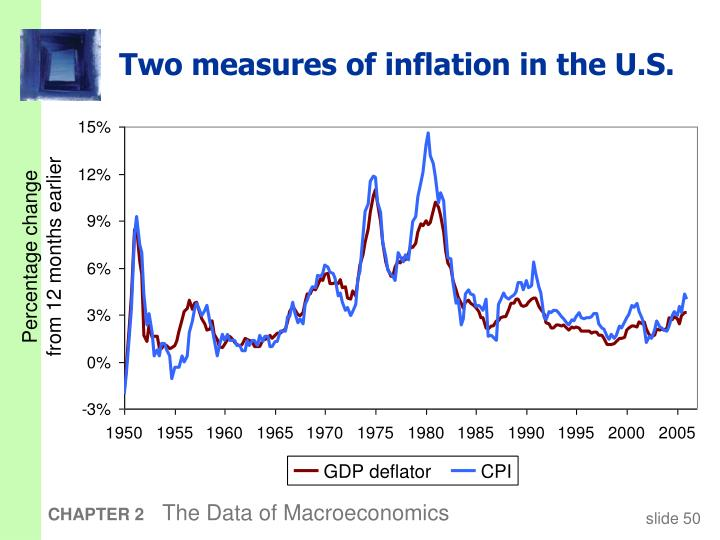 Two measures of inflation in the U.S.
